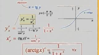 Лекция 3: Понятие обратной функции. Производная обратной функции.