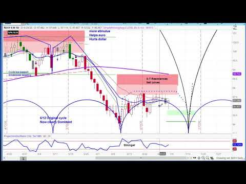 US DOLLAR INDEX | Chart Review & Price Projections | Applying Cycle & Technical Analysis
