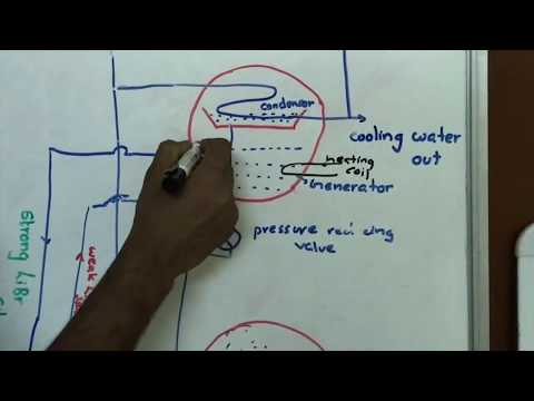 Absorption Cooling Heating Principle Animation By Espr14