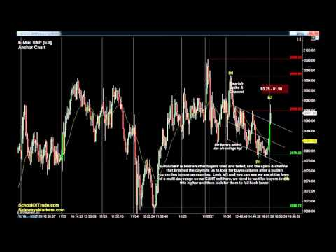 5 Trades for Tuesday | Crude Oil, Gold, E-mini & Euro Futures 11/30/15