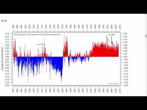 Global Temperature Data is Questioned
