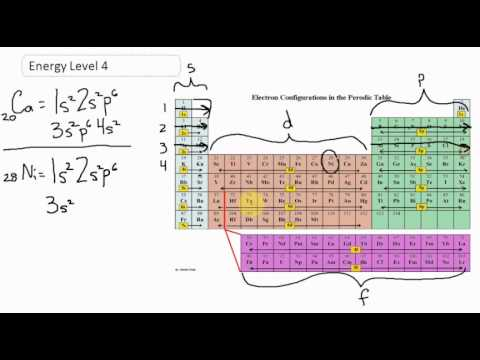 Electron Configuration for Energy Level 4 - CLEAR & SIMPLE ...