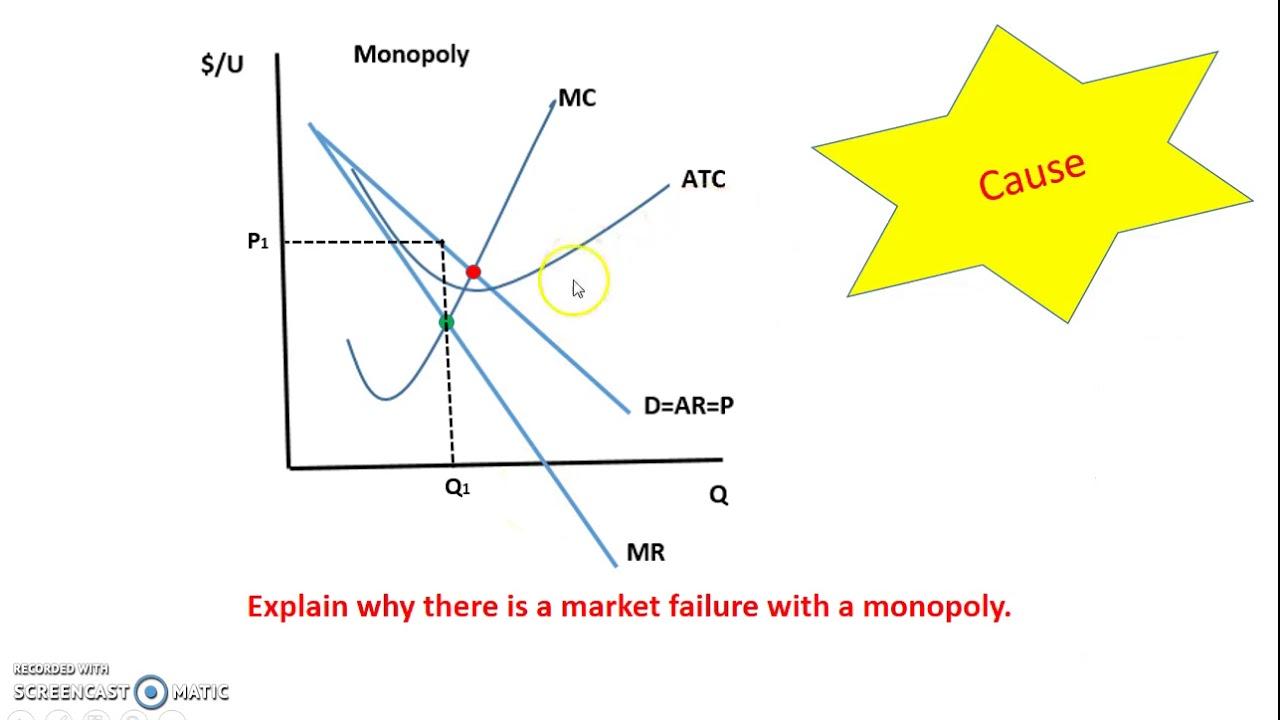 explaining market failure of a monopoly [ 1280 x 720 Pixel ]