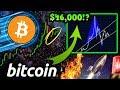 Bitcoin vs. Stock Market - BTC Analysis