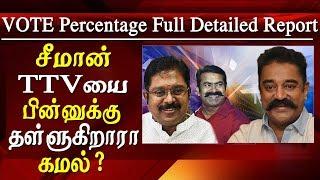 tamil nadu vote percentage party wise 2019 kmal defeating seman ?  vote percentage in tamilnadu 2019