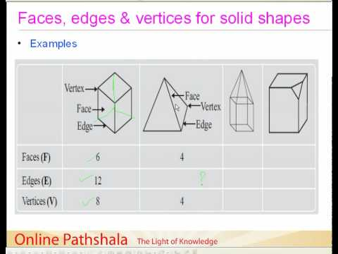 03 Faces Edges And Vertices Of Solid Shapes Cbse Maths Youtube