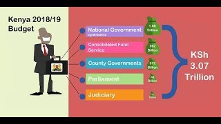 How Kenyan County Governments to share Kshs. 370 Billion
