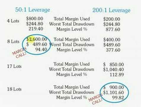Forex margin call leverage
