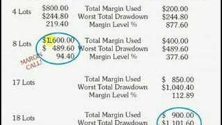 Forex Leverage, Margin & Margin Calls