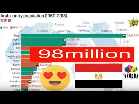 top 15 arab countries by population