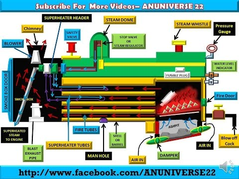 WORKING OF LOCOMOTIVE BOILER !! FIRE TUBE BOILER - ANUNIVERSE 22 ...