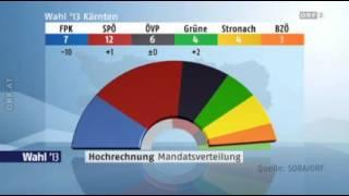 Landtagswahl Kärnten 2013 - Erste Hochrechnung (ORF)