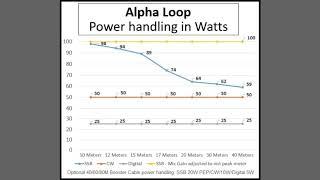 High Power 10-40 Meter Alpha Magnetic Loop Antenna