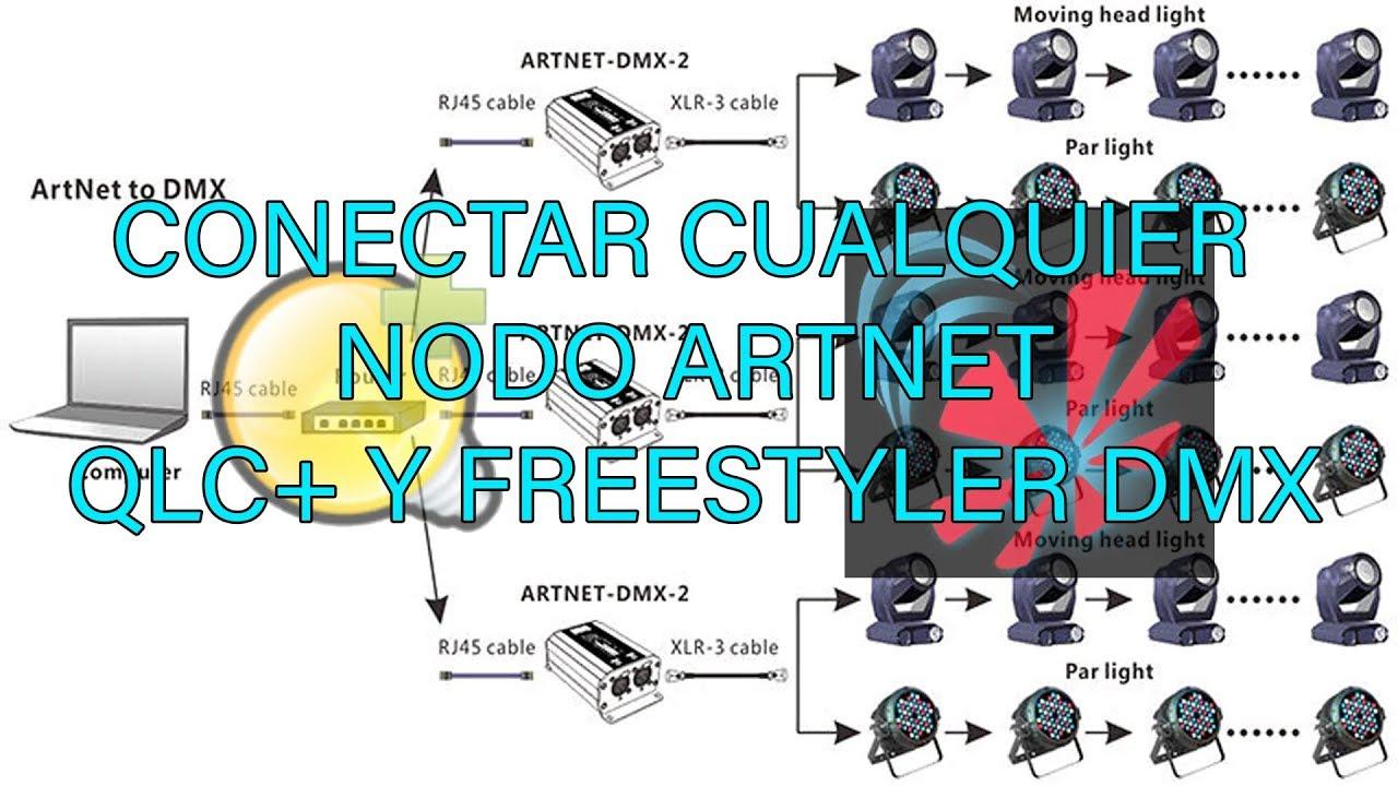 Artnet Processing