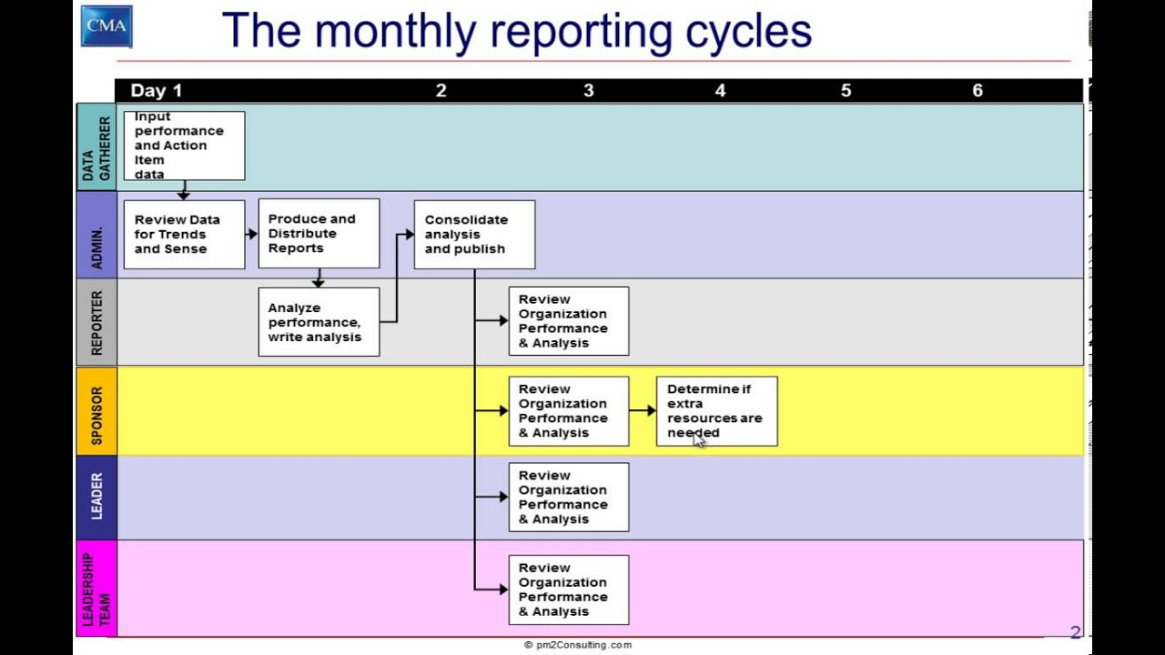 Monthly Reporting Cycle