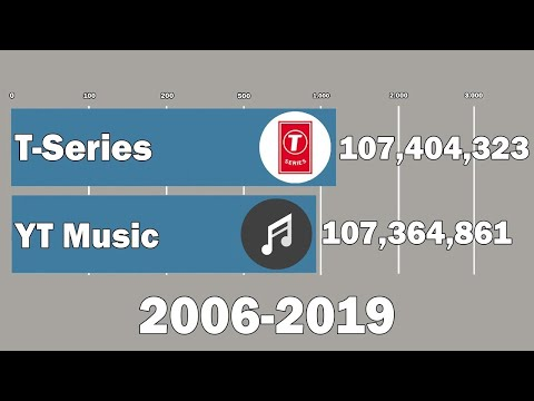 T-Series Vs Youtube Music - Subscriber History (2006-2019)