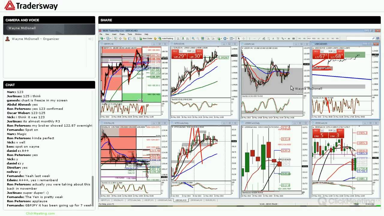 Forex fundamental trading strategies