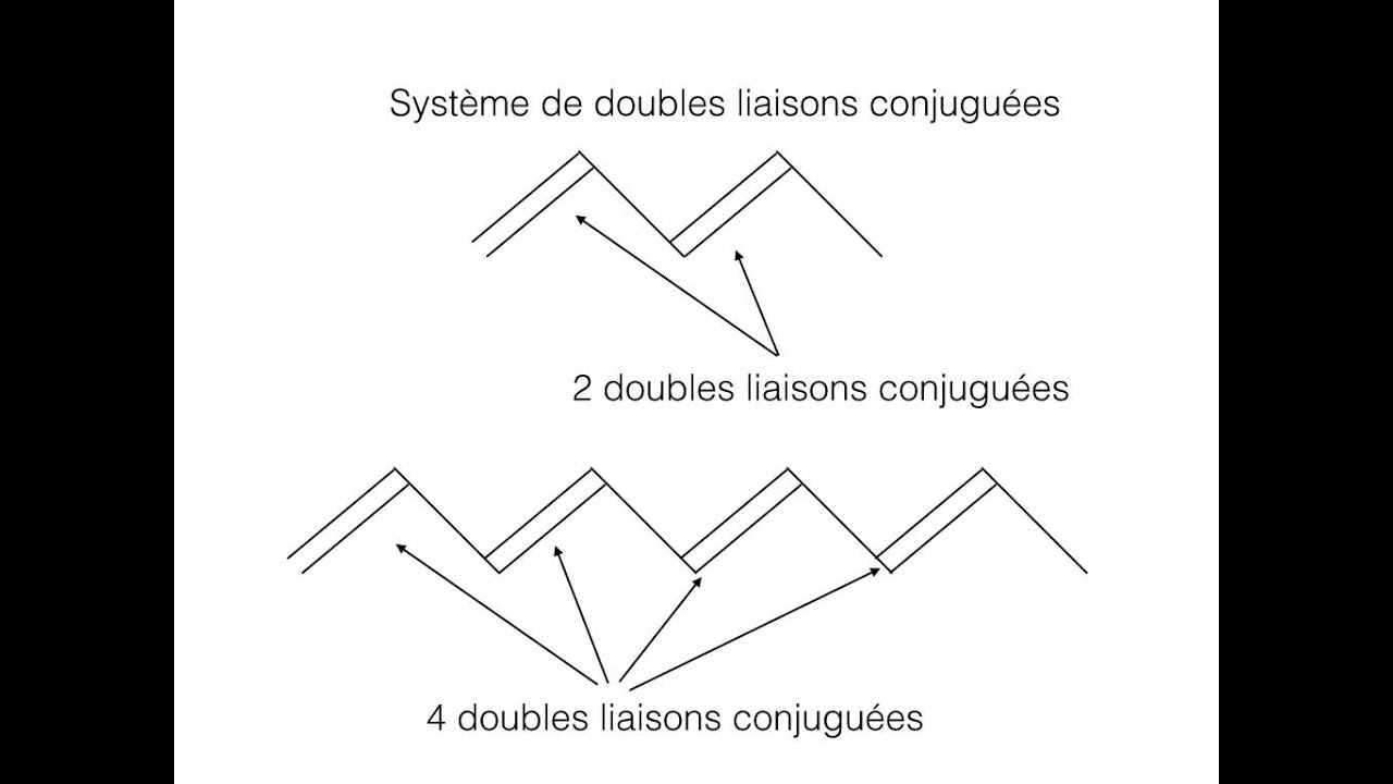 Matieres Colorees Et Systemes Conjugues Youtube
