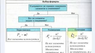Урок 3. Комбинаторика. Выбор формулы. Размещения. Алгебра 11 класс.