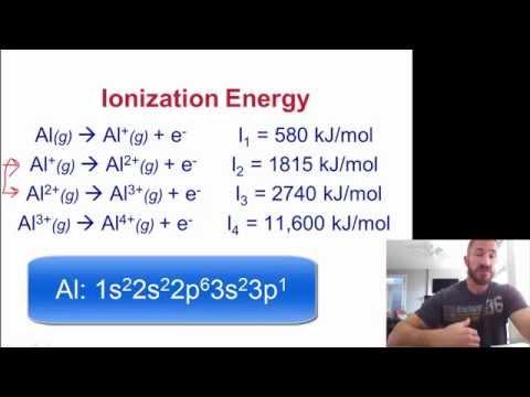 Ionization Energy/Electron Affinity