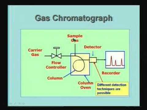 Lecture-43-Measurements of Gas Composition(Contd)