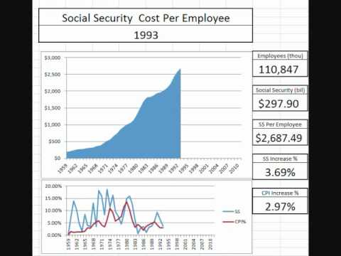 Animated Chart: Social Security Costs per Employee