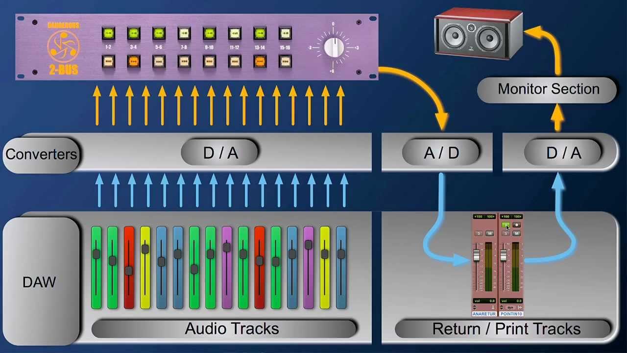 Hardware Setup And Protools Routing For Dangerous Analog Summing