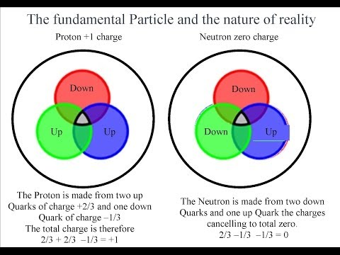 Quarks, Proton, Electron and Photon Interaction. Fundamental Nature of Reality