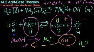 14.2 Acid-Base Theories