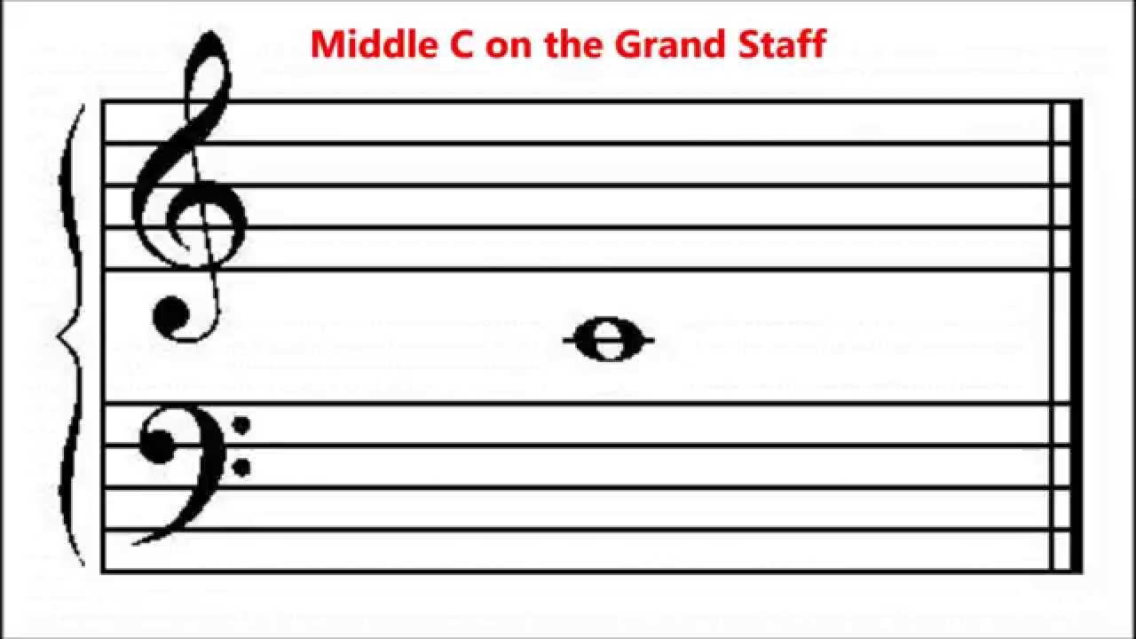 where is middle c on grand staff treble and bass clef basic music theory for beginners