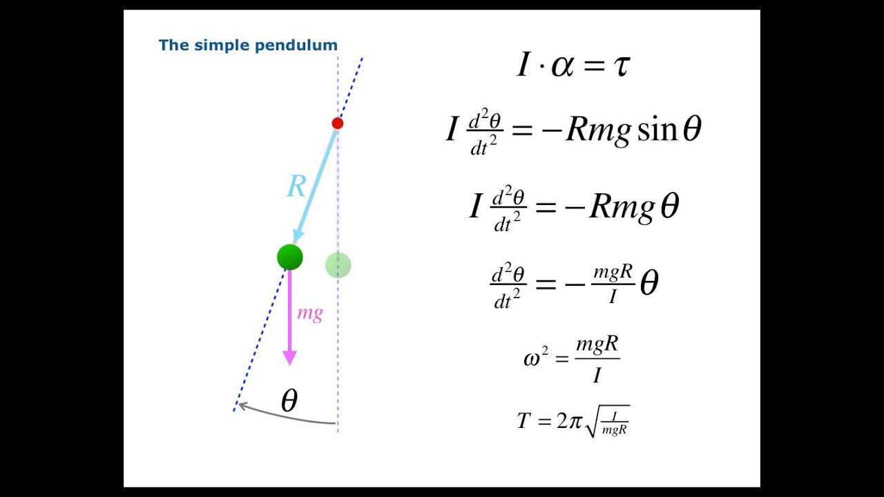 lab 2 physic simple pendulum