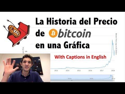 Historia Del Precio De Bitcoin En 5 Minutos - Satoshi, Burbujas Y Más