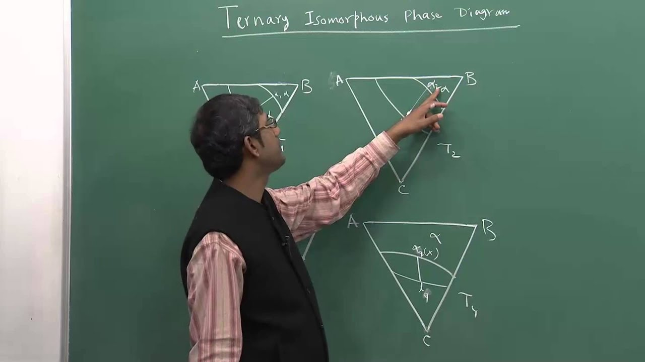 Lecture 48   Ternary Isomorphous Phase Diagram