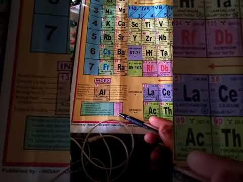 Modern periodic table of the elements long form youtube modern periodic table of the elements long form urtaz Choice Image