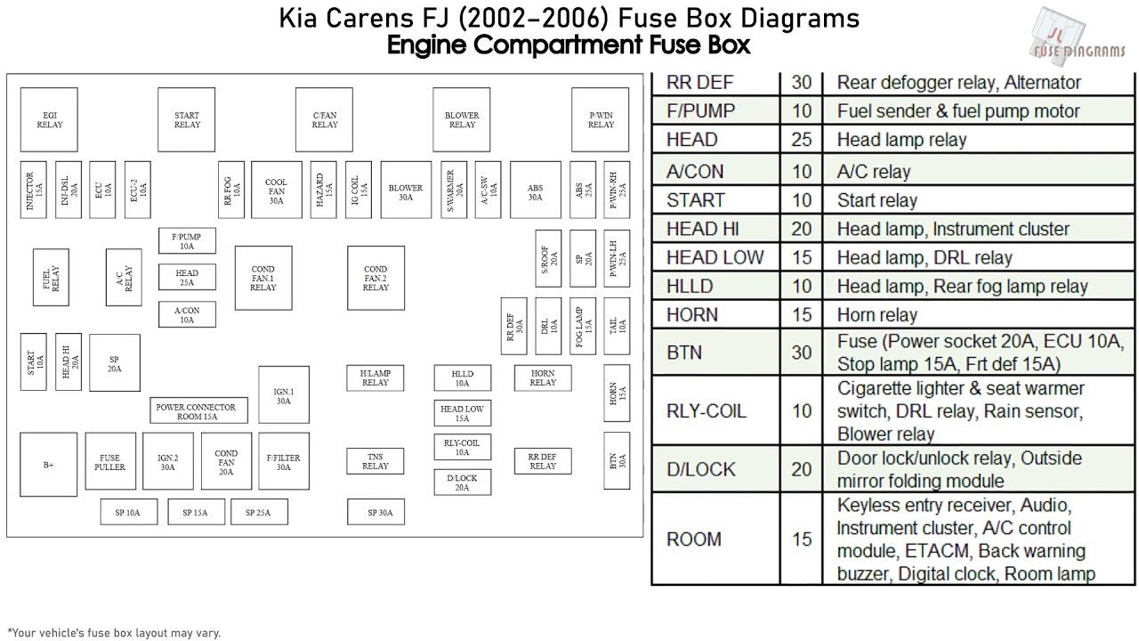 2002 kia fuse box diagram kia carens  fj   2002 2006  fuse box diagrams youtube  kia carens  fj   2002 2006  fuse box