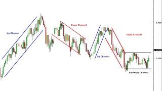 Bagaimana Menggunakan Channel Dalam Trading Forex