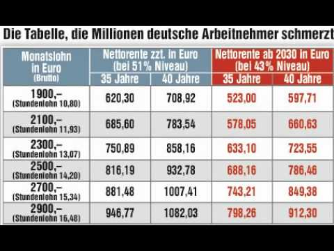 Erschreckend - Warum auch Sie nur 200 Euro Rente nach 35 Jahren Jahren Arbeit erhalten