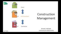 Project management vs Construction management