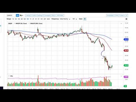 Oil Technical Analysis for March 27, 2020 by FXEmpire