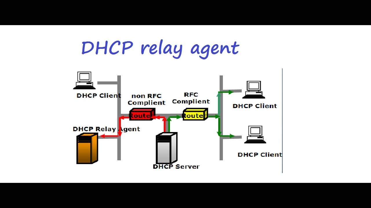 Dhcp relay agent configuration in hindi youtube for Consul server vs agent
