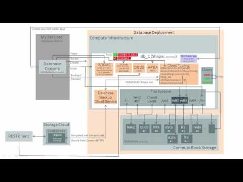 Oracle Database Cloud: DBCS architecture for DBAs