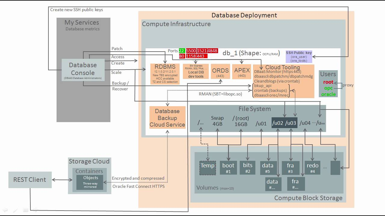 Oracle Database Cloud DBCS Architecture For DBAs