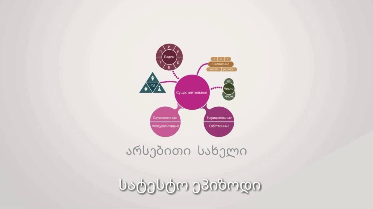 რუსული ენის გრამატიკის გაკვეთილები 1×1 (სატესტო ეპიზოდი)