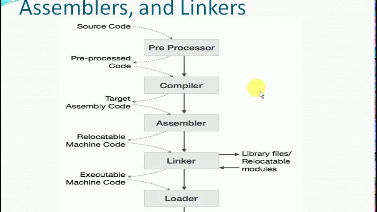 Compiler Design In Hindi Language Processing Systems Youtube