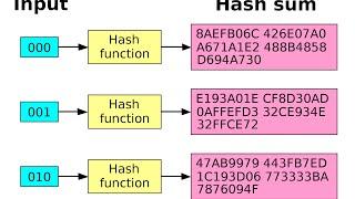 видео Алгоритмы паролей