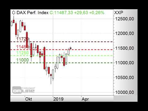 DAX - Interessanter Monatschart! - Morning Call 28.02.2019