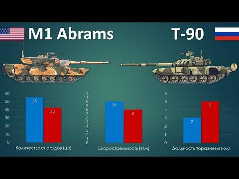 M1 Абрамс vs