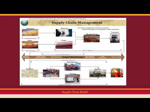 Supply Chain Management at Coca-Cola