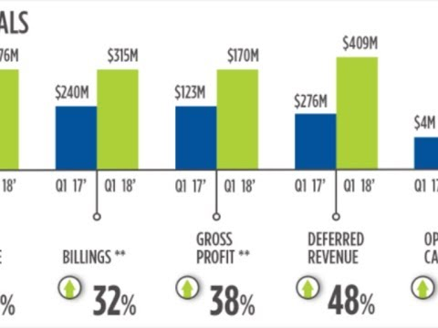 Nutanix beats Q1 expectations with large deals, federal sales
