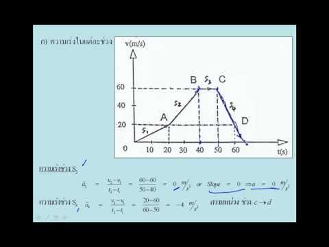 VDO3 Motion Equation วิชา ฟิสิกส์1 040313005 มหาวิทยาลัยเทคโนโลยีพระจอมเกล้าพระนครเหนือ